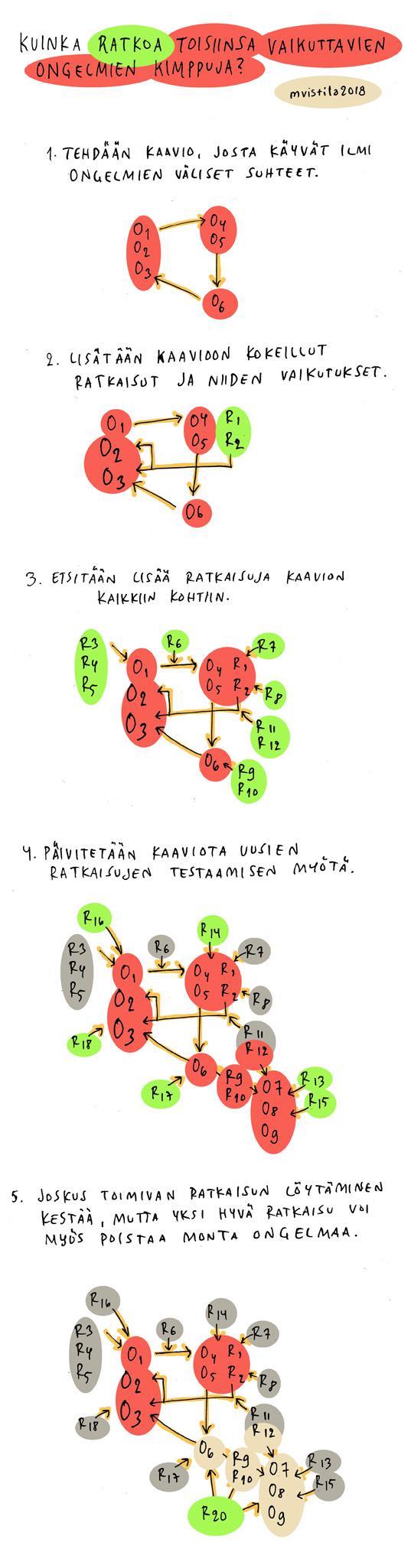 ongelmanratkaisu_pitka72